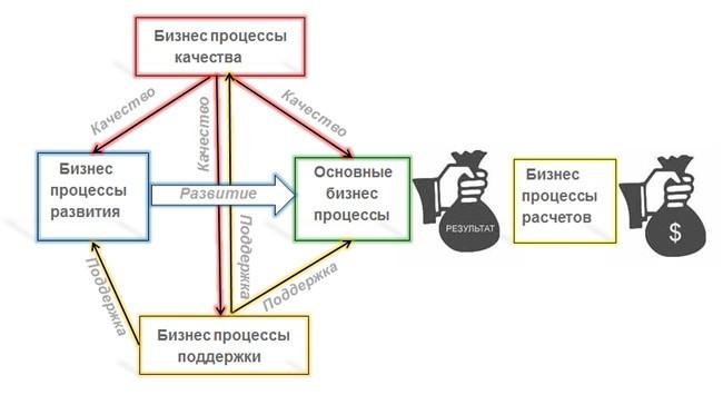 Взаимодействие основного бизнес процесса с дополнительными