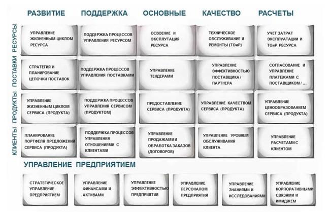 Карта бизнес процессов