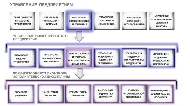 Управление эффективностью предприятия