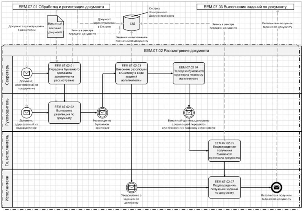 Документооборот и контроль исполнительской дисциплины
